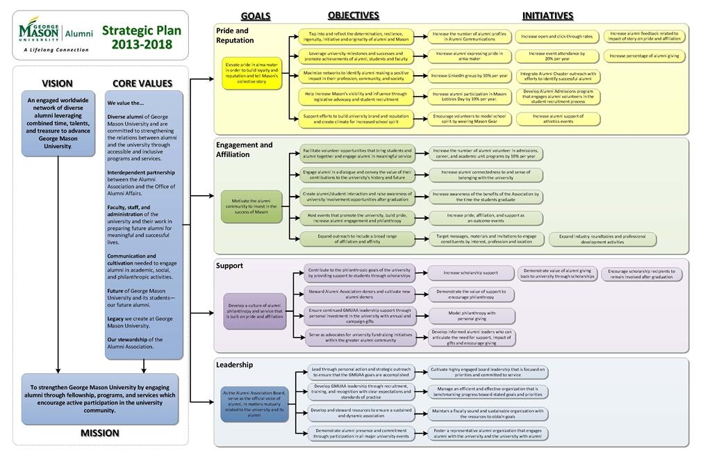 University alumni relations strategy
